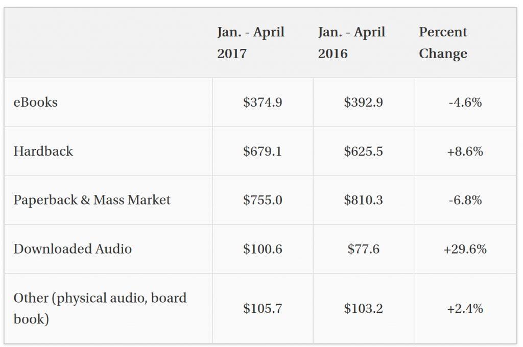 Mercato editoriale USA statistiche e confronti primi quattro mesi 2017 vs 2016